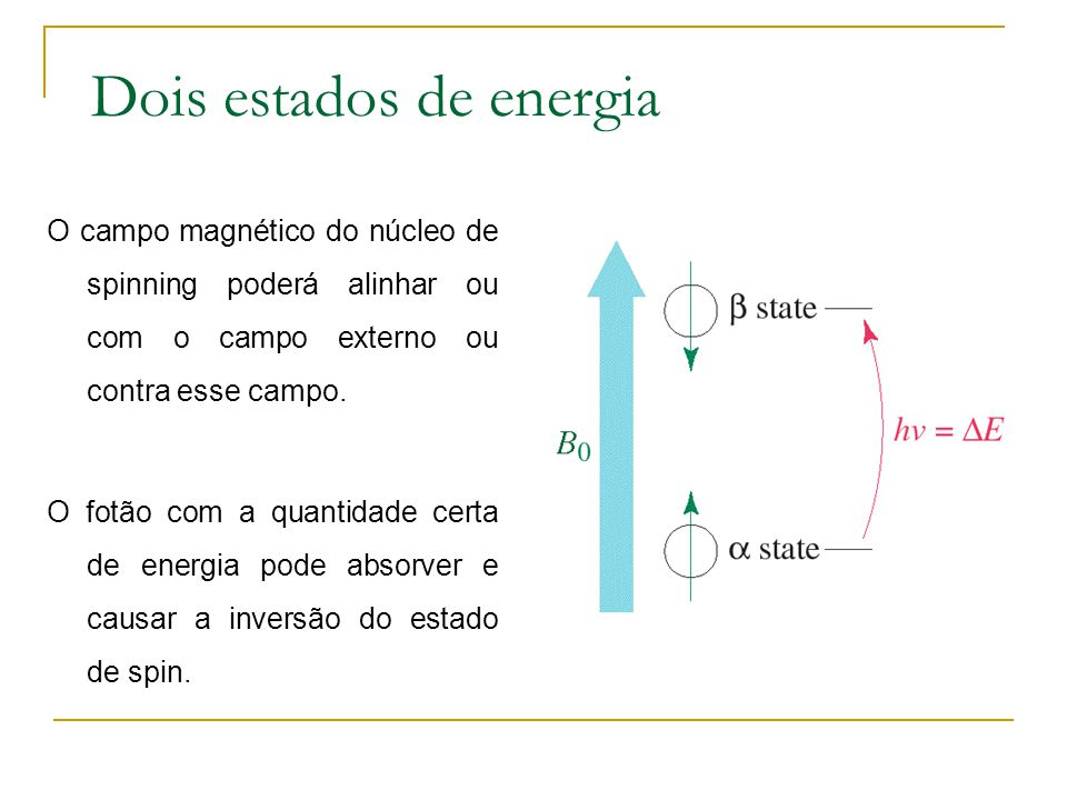Dois estados de energia O campo magnético do núcleo de spinning poderá alinhar ou com o campo externo ou contra esse campo. O fotão com a quantidade c
