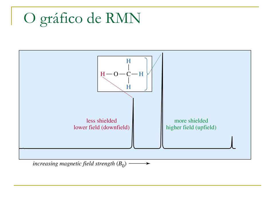 O gráfico de RMN