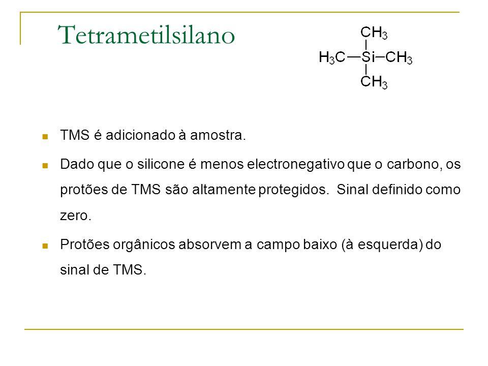 Tetrametilsilano TMS é adicionado à amostra. Dado que o silicone é menos electronegativo que o carbono, os protões de TMS são altamente protegidos. Si