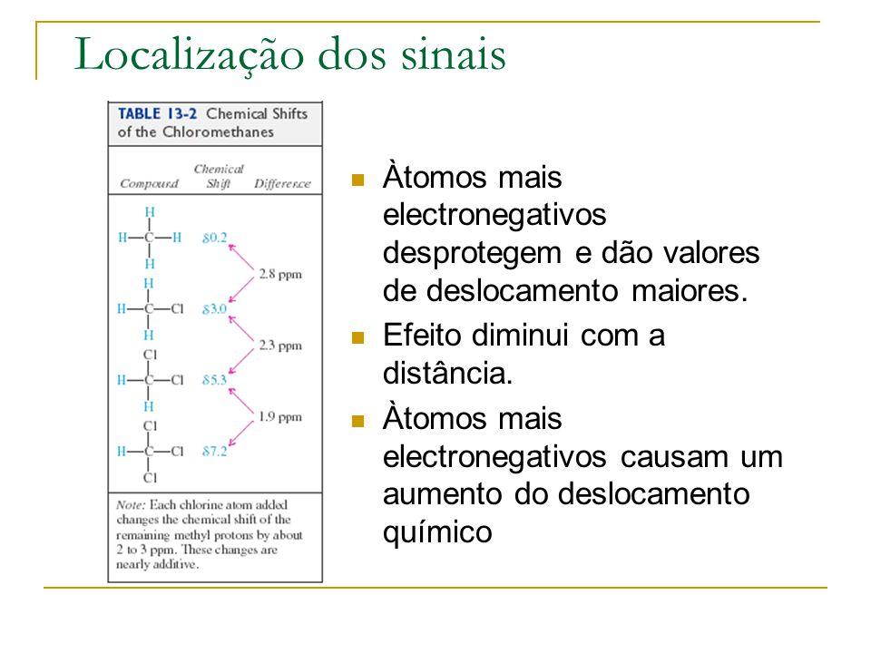 Localização dos sinais Àtomos mais electronegativos desprotegem e dão valores de deslocamento maiores. Efeito diminui com a distância. Àtomos mais ele
