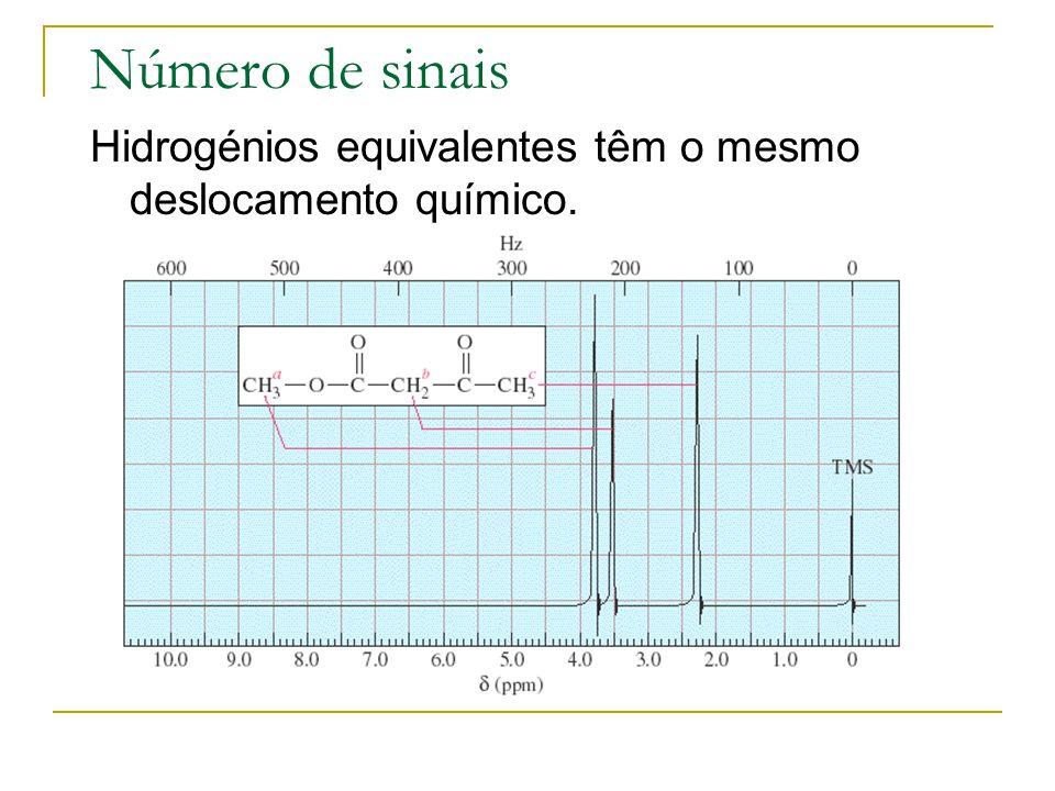 Número de sinais Hidrogénios equivalentes têm o mesmo deslocamento químico.
