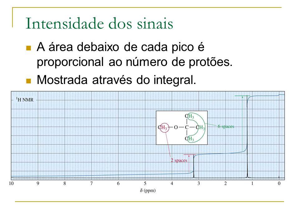 Intensidade dos sinais A área debaixo de cada pico é proporcional ao número de protões. Mostrada através do integral.
