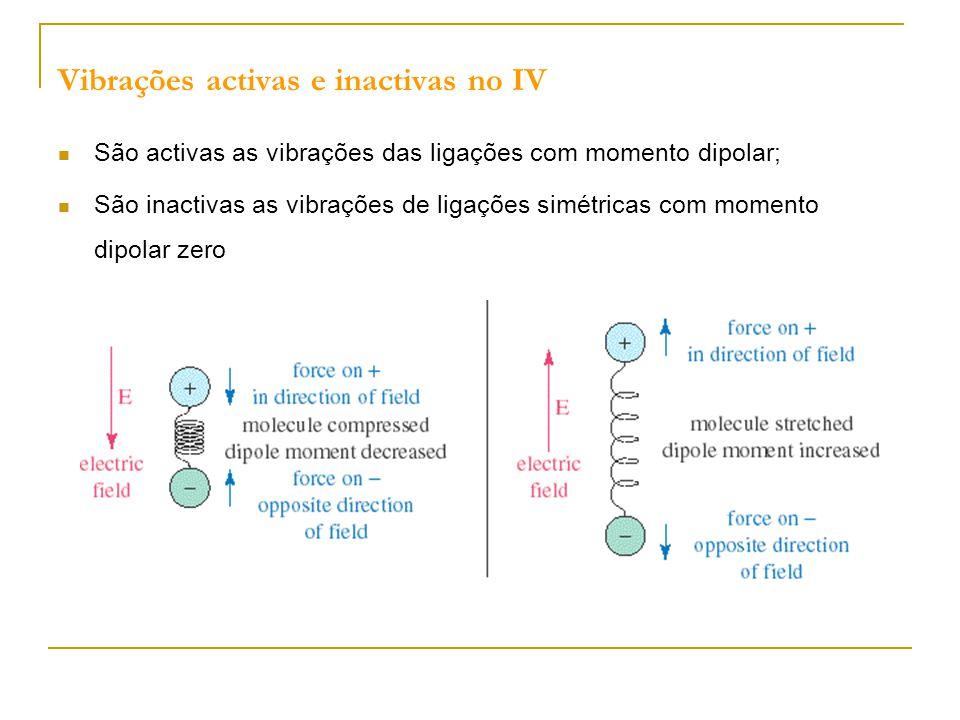 Vibrações activas e inactivas no IV São activas as vibrações das ligações com momento dipolar; São inactivas as vibrações de ligações simétricas com m