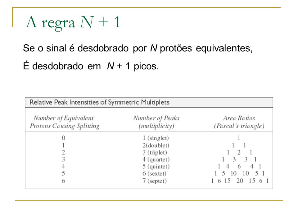 A regra N + 1 Se o sinal é desdobrado por N protões equivalentes, É desdobrado em N + 1 picos.