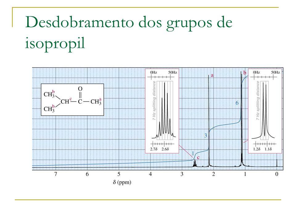 Desdobramento dos grupos de isopropil