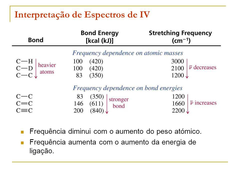 Interpretação de Espectros de IV Frequência diminui com o aumento do peso atómico. Frequência aumenta com o aumento da energia de ligação.