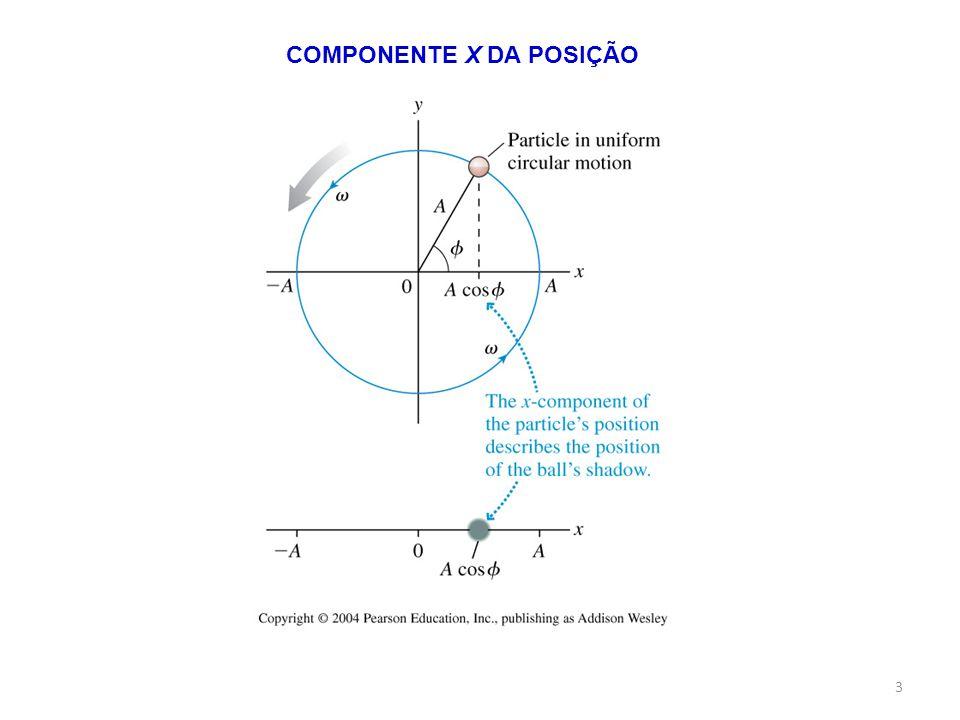 3 COMPONENTE X DA POSIÇÃO