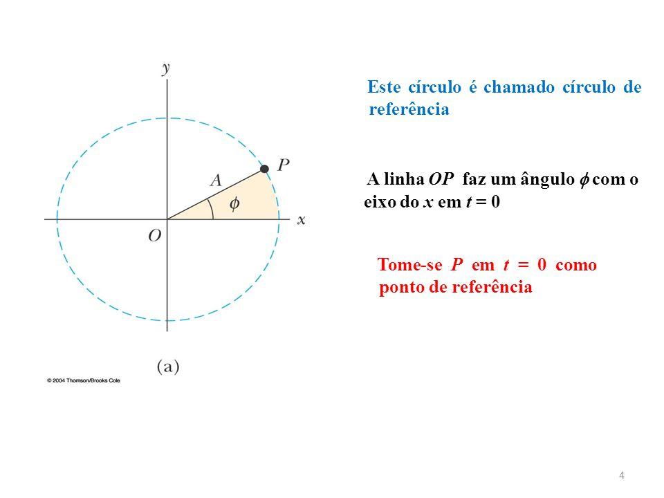 4 Tome-se P em t = 0 como ponto de referência Este círculo é chamado círculo de referência A linha OP faz um ângulo com o eixo do x em t = 0