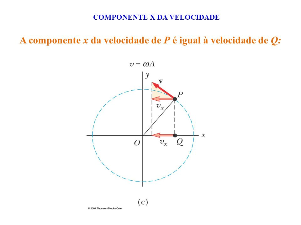 A componente x da velocidade de P é igual à velocidade de Q: COMPONENTE X DA VELOCIDADE