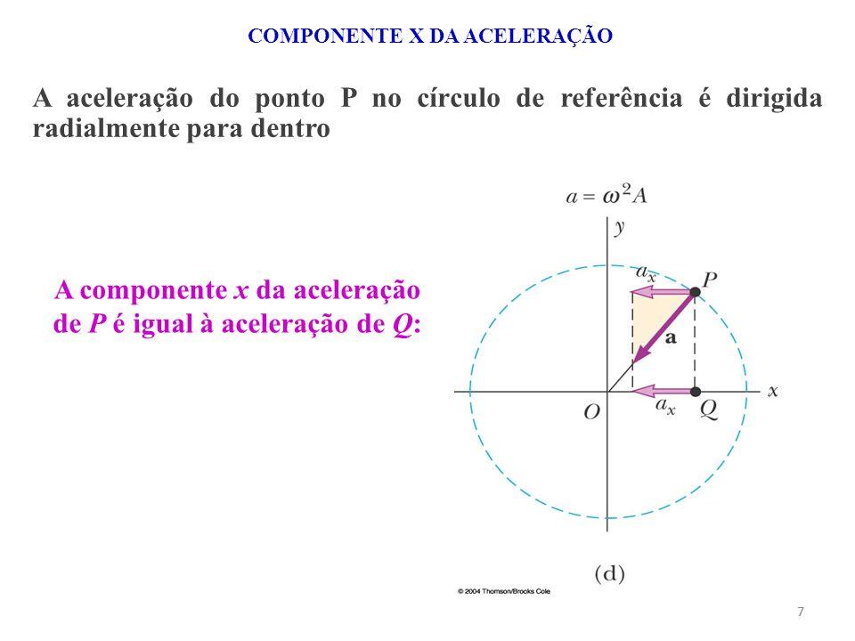 77 A aceleração do ponto P no círculo de referência é dirigida radialmente para dentro A componente x da aceleração de P é igual à aceleração de Q: CO