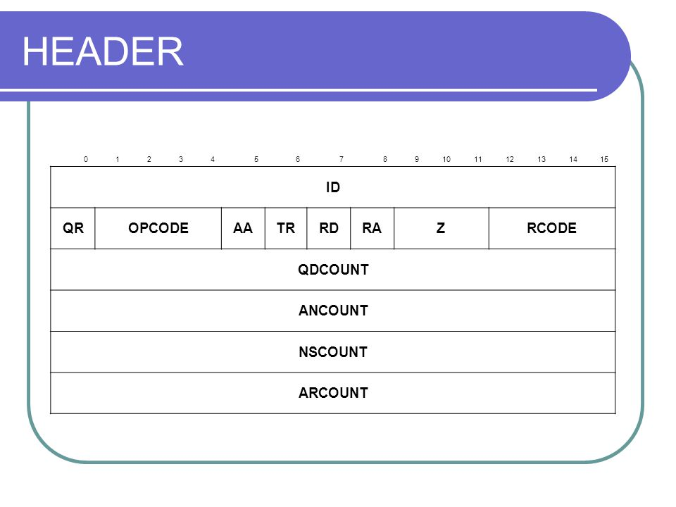 HEADER 0123456789101112131415 ID QROPCODEAATRRDRAZRCODE QDCOUNT ANCOUNT NSCOUNT ARCOUNT