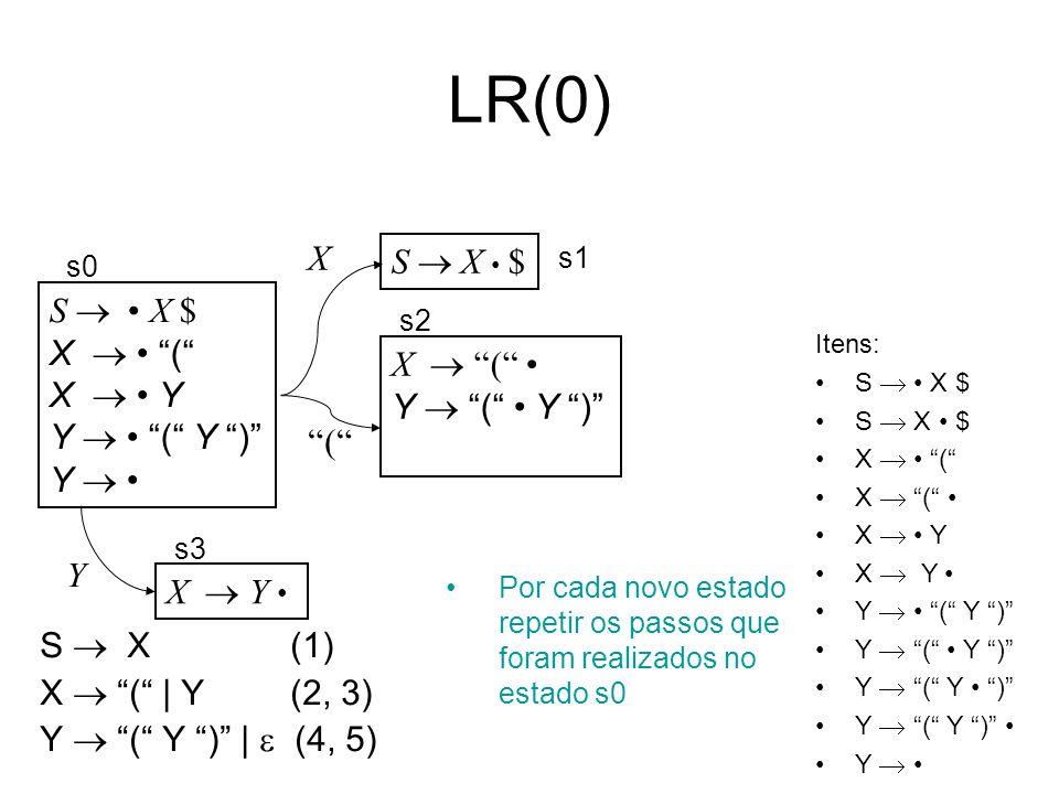 LR(0) Itens: S X $ X ( X Y Y ( Y ) Y Por cada novo estado repetir os passos que foram realizados no estado s0 S X (1) X ( | Y (2, 3) Y ( Y ) | (4, 5)