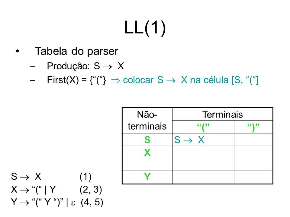 LL(1) Tabela do parser –Produção: S X –First(X) = {(} colocar S X na célula [S, (] S X (1) X ( | Y (2, 3) Y ( Y ) | (4, 5) Não- terminais Terminais ()