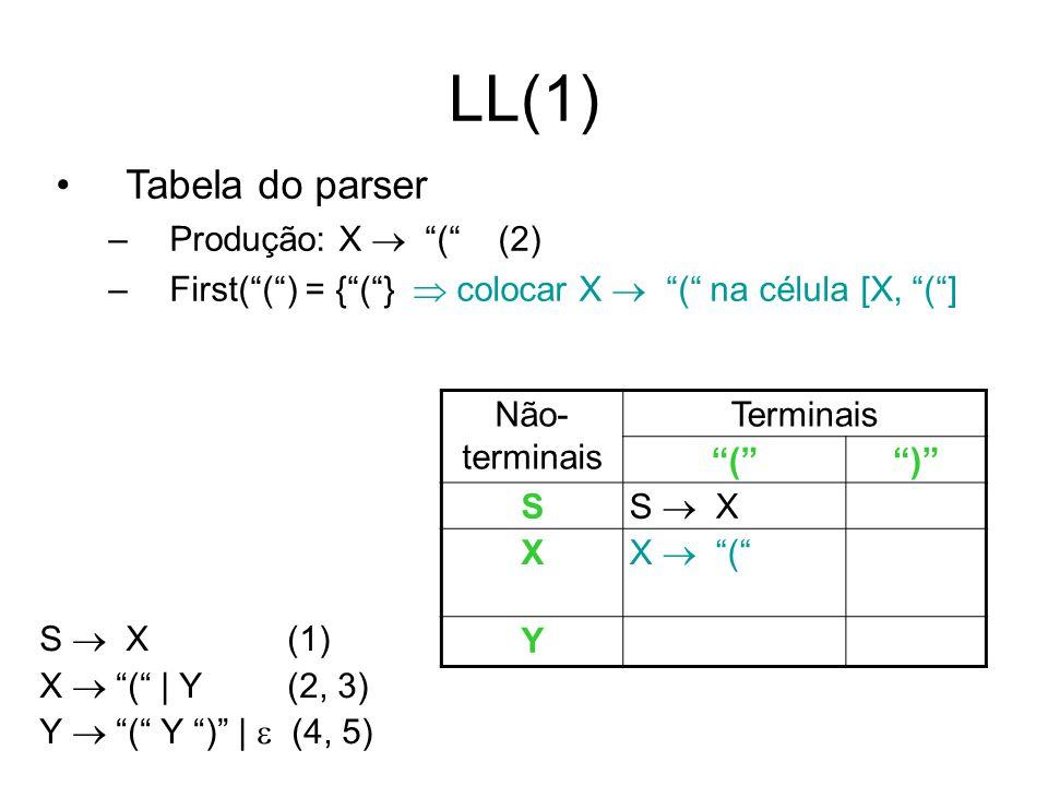 LL(1) Tabela do parser –Produção: X ( (2) –First(() = {(} colocar X ( na célula [X, (] S X (1) X ( | Y (2, 3) Y ( Y ) | (4, 5) Não- terminais Terminai