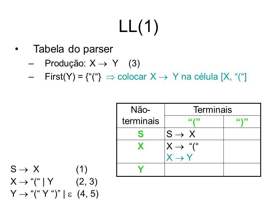 LL(1) Tabela do parser –Produção: X Y (3) –First(Y) = {(} colocar X Y na célula [X, (] S X (1) X ( | Y (2, 3) Y ( Y ) | (4, 5) Não- terminais Terminai