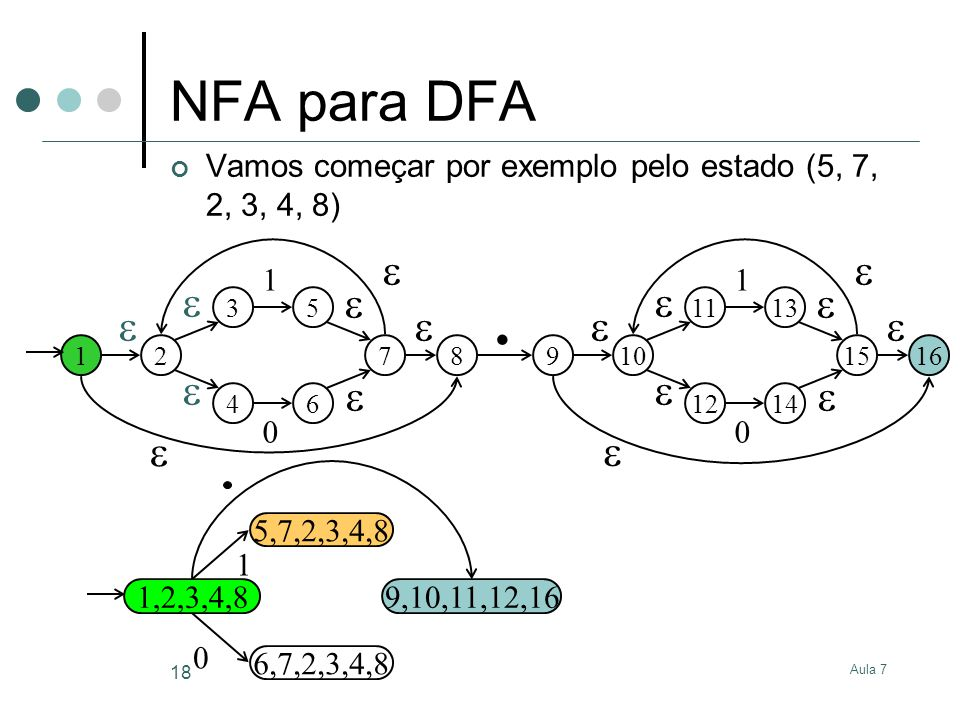 Aula 7 18 NFA para DFA Vamos começar por exemplo pelo estado (5, 7, 2, 3, 4, 8) 12 3 4 5 6 1 0 7 8 910 11 12 13 14 1 0 15 16.