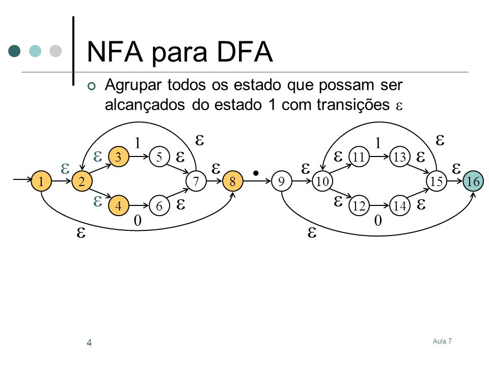 Aula 7 5 NFA para DFA O agrupamento forma o estado início do DFA 12 3 4 5 6 1 0 7 8 910 11 12 13 14 1 0 15 16.