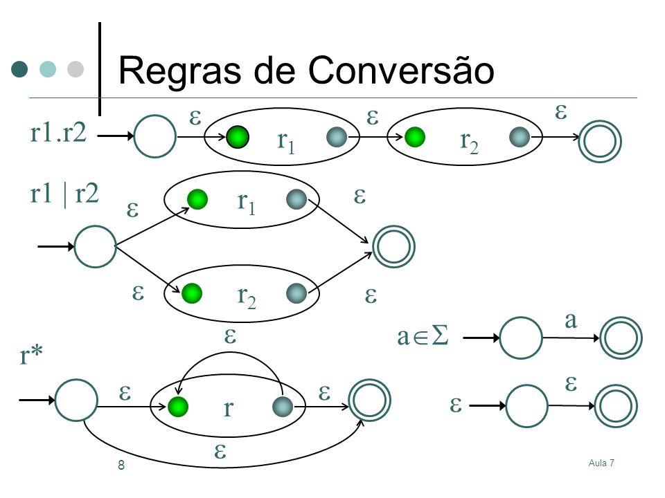Aula 7 9 Conversão A conversão de uma expressão regular para um autómato baseada nas regras apresentadas produz um NFA Nós queremos ter um DFA para facilitar o algoritmo de reconhecimento Pode-se converter do NFA para o DFA o DFA pode ser exponencialmente maior do que o NFA Teoricamente um NFA com N estados pode originar um DFA com 2 N -1 estados A optimização do DFA resultante envolveria eliminação de estados equivalentes