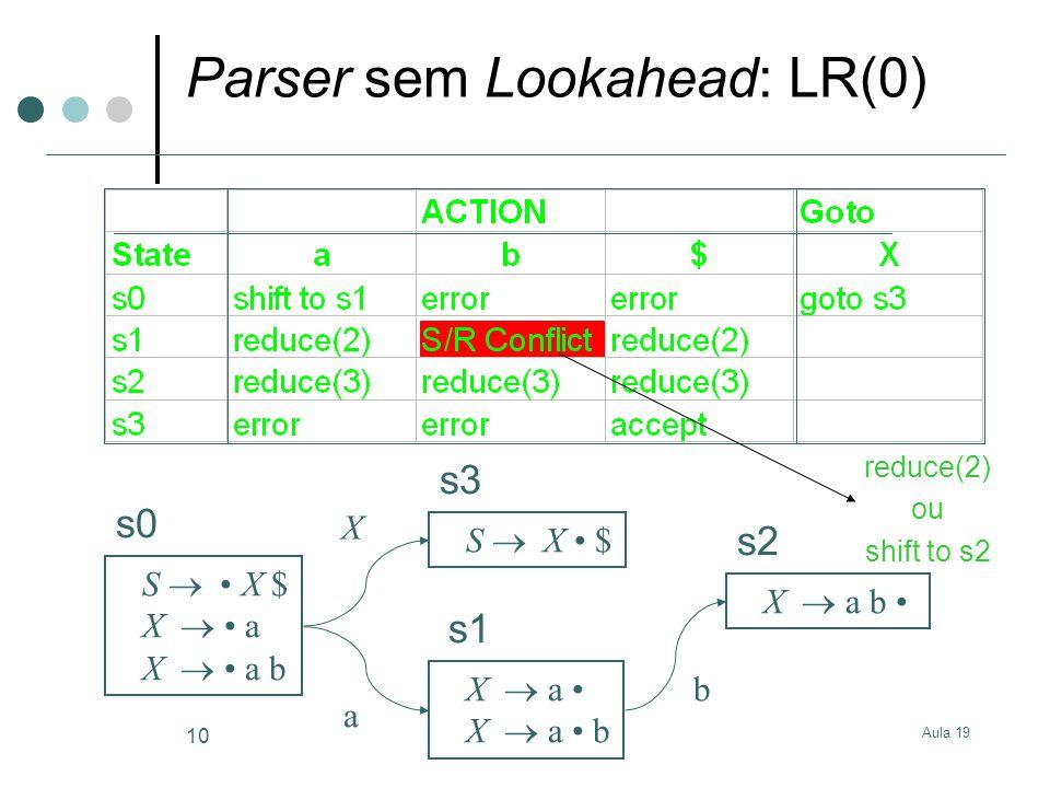 Aula 19 10 Parser sem Lookahead: LR(0) S X $ X a X a b S X $ X a X a b s0 s3 s1 s2 X a b reduce(2) ou shift to s2