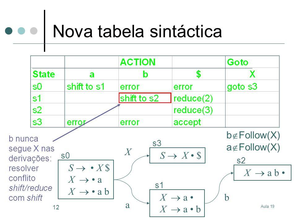 Aula 19 12 S X $ X a X a b S X $ X a X a b s0 s3 s1 s2 X a b b nunca segue X nas derivações: resolver conflito shift/reduce com shift Nova tabela sint