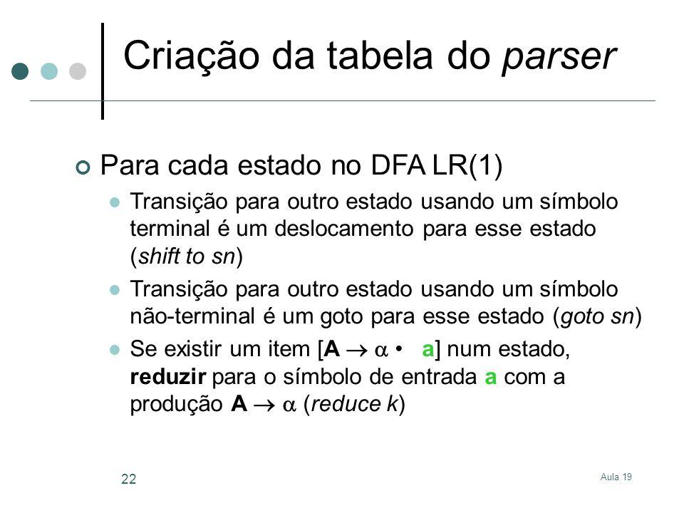 Aula 19 22 Criação da tabela do parser Para cada estado no DFA LR(1) Transição para outro estado usando um símbolo terminal é um deslocamento para ess