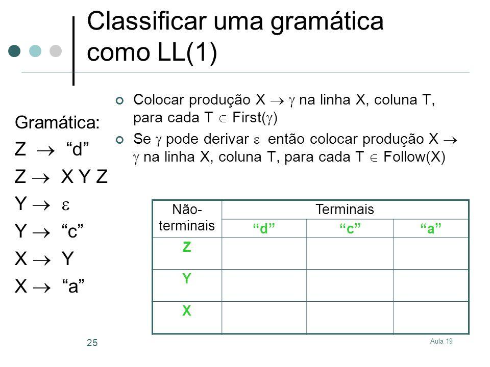 Aula 19 25 Classificar uma gramática como LL(1) Colocar produção X na linha X, coluna T, para cada T First( ) Se pode derivar então colocar produção X