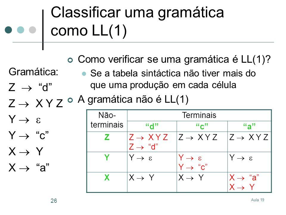Aula 19 26 Classificar uma gramática como LL(1) Gramática: Z d Z X Y Z Y Y c X Y X a Não- terminais Terminais dca Z Z X Y Z Z d Z X Y Z Y Y Y Y c Y X