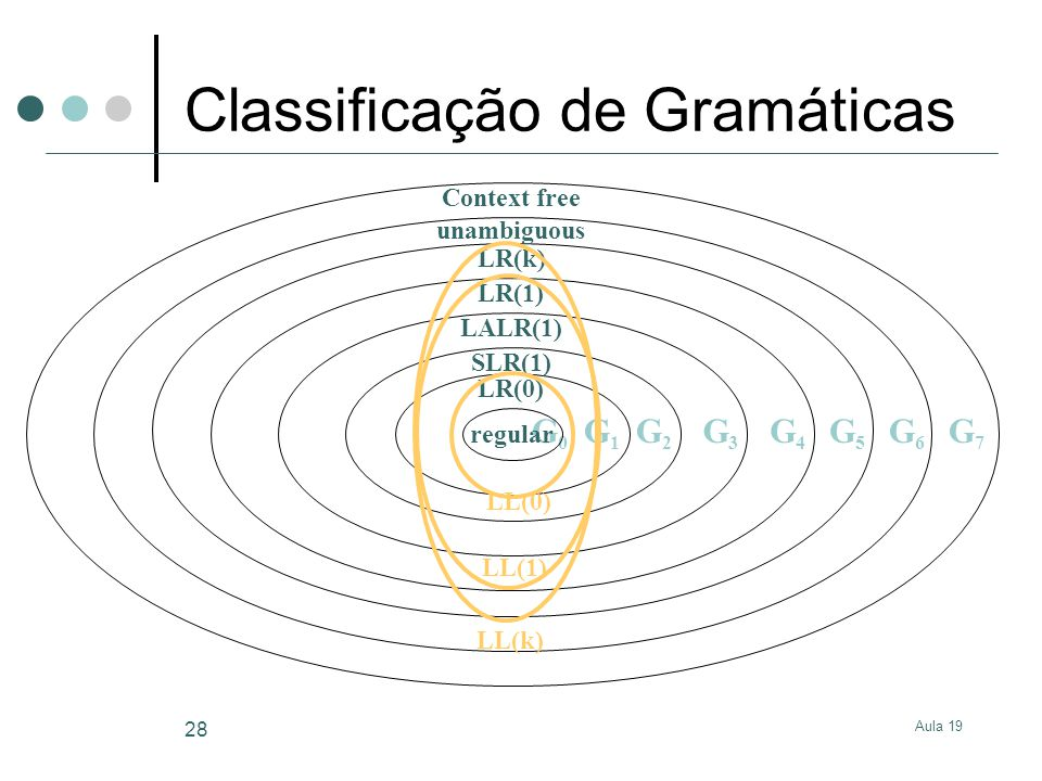 Aula 19 28 Classificação de Gramáticas G0G0 regular LR(0) SLR(1) LALR(1) LR(1) LR(k) unambiguous Context free G1G1 G2G2 G3G3 G4G4 G5G5 G6G6 G7G7 LL(0)