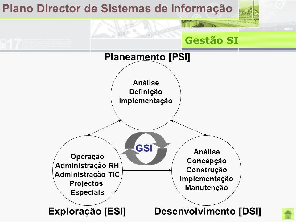 Plano Director de Sistemas de Informação Gestão SI Exploração [ESI]Desenvolvimento [DSI] Planeamento [PSI] Análise Definição Implementação Operação Ad