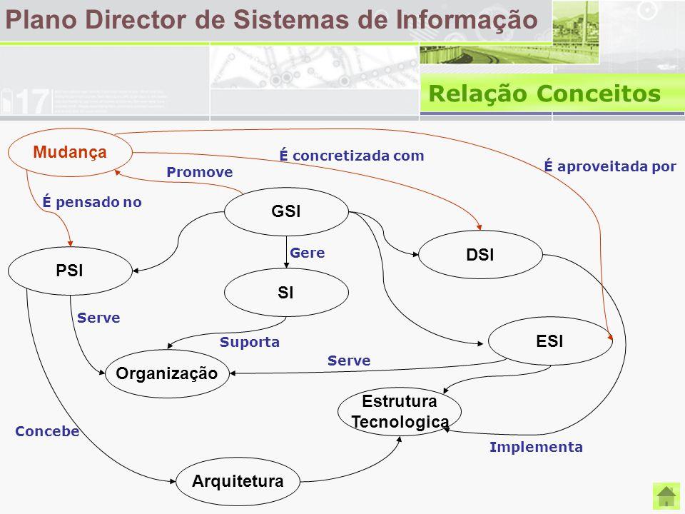 Plano Director de Sistemas de Informação Relação Conceitos Mudança GSI PSI DSI SI Organização Arquitetura ESI Estrutura Tecnologica Suporta Gere Conce