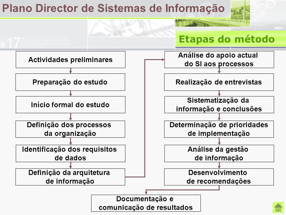 Plano Director de Sistemas de Informação Etapas do método Actividades preliminares Análise do apoio actual do SI aos processos Preparação do estudoRea