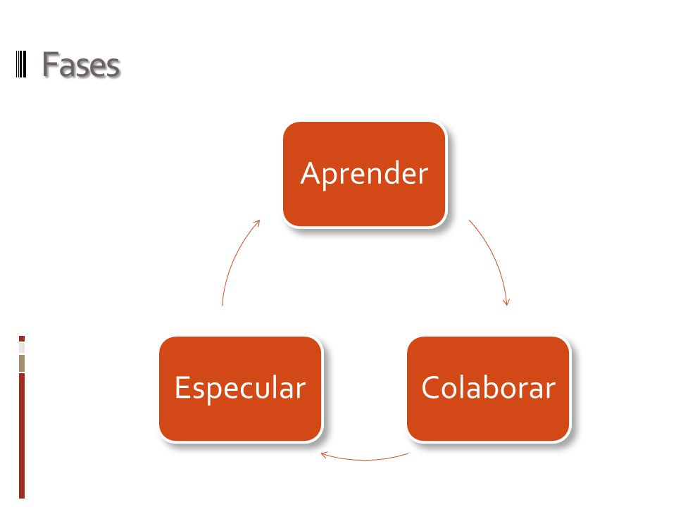 Fases AprenderColaborarEspecular