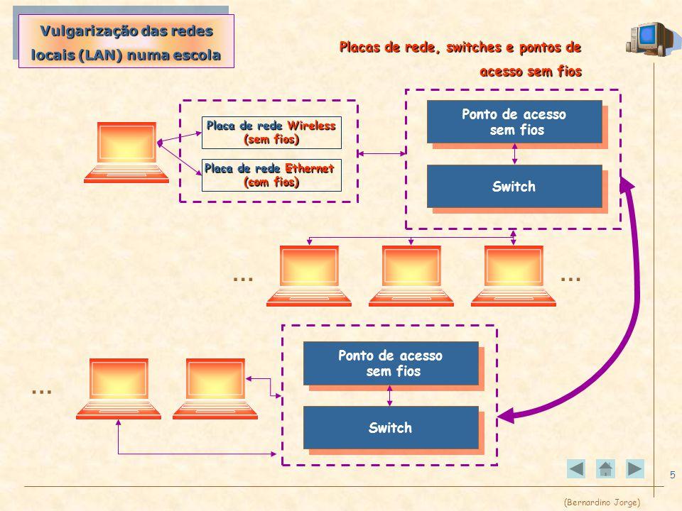 (Bernardino Jorge) 5 Placa de rede Ethernet (com fios) Switch Ponto de acesso sem fios Ponto de acesso sem fios …… Vulgarização das redes locais (LAN) numa escola Placas de rede, switches e pontos de acesso sem fios Placa de rede Wireless (sem fios) Switch Ponto de acesso sem fios Ponto de acesso sem fios …