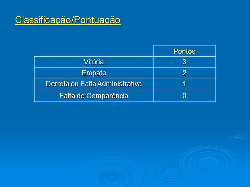 Classificação/Pontuação Pontos Vitória3 Empate2 Derrota ou Falta Administrativa 1 Falta de Comparência 0