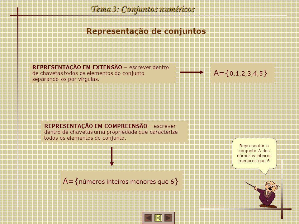 Representação de conjuntos Tema 3: Conjuntos numéricos Representar o conjunto A dos números inteiros menores que 6 REPRESENTAÇÃO EM EXTENSÃO – escreve