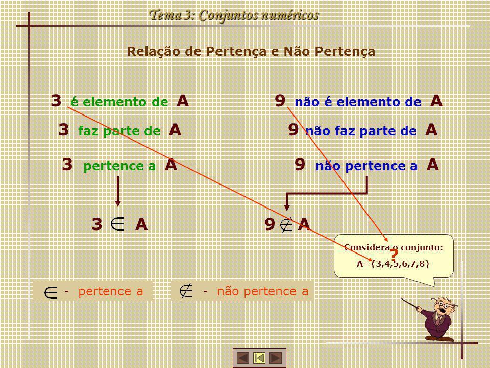Relação de Pertença e Não Pertença Tema 3: Conjuntos numéricos Considera o conjunto: A={3,4,5,6,7,8} 3 é elemento de A 3 faz parte de A 3 pertence a A