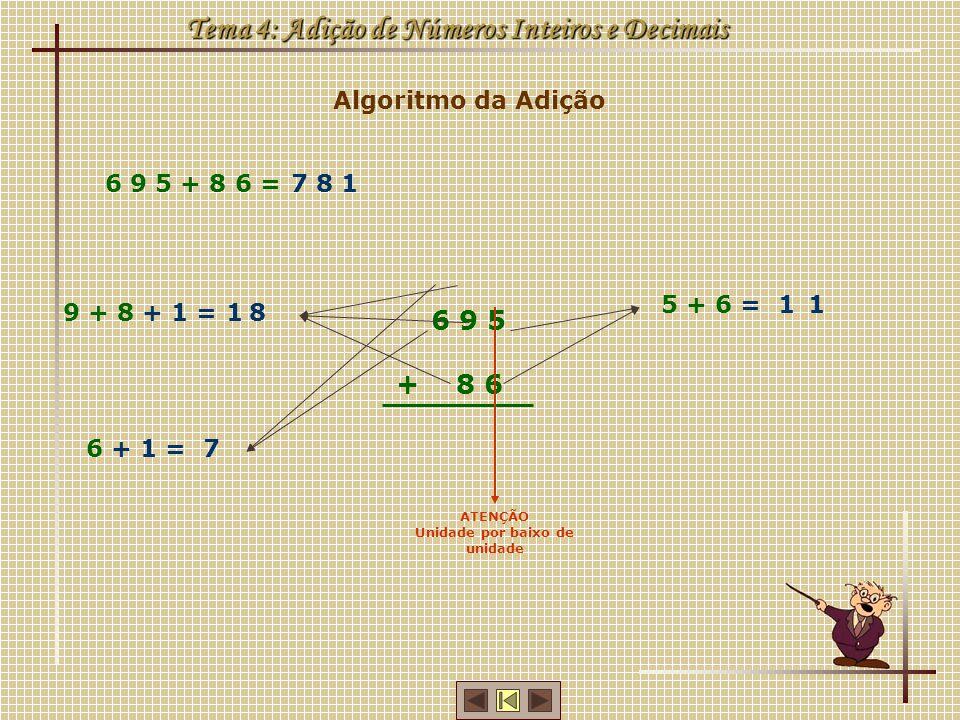 Algoritmo da Adição Tema 4: Adição de Números Inteiros e Decimais 6 9 5 + 8 6 = 6 9 5 + 8 6 ATENÇÃO Unidade por baixo de unidade 5 + 6 =11 9 + 8 + 1 =