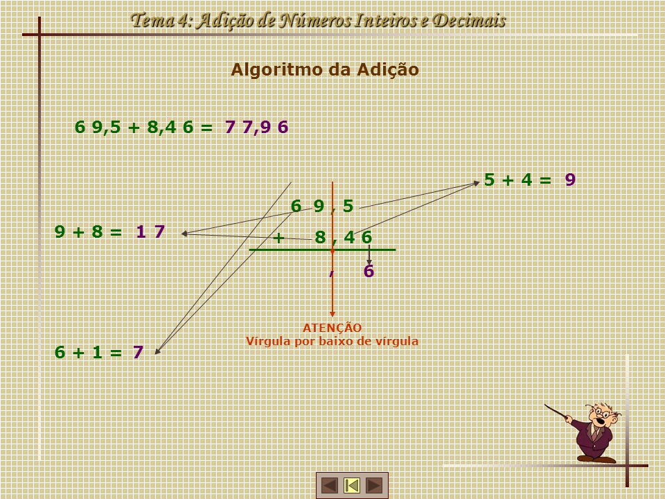Algoritmo da Adição Tema 4: Adição de Números Inteiros e Decimais 6 9,5 + 8,4 6 = 6 9, 5 + 8, 4 6 ATENÇÃO Vírgula por baixo de vírgula 6 5 + 4 =9 9 +
