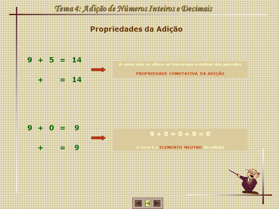 Propriedades da Adição Tema 4: Adição de Números Inteiros e Decimais A Ana e o Vasco querem saber quantos postais têm na sua colecção Vamos usar parêntesis para indicar os cálculos que cada um fez em primeiro (15 + 10) + 20 = = 25 + = 45 20 = 15 + (10 + 20) = = 15 + = 45 30 = (15 + 10) + 20 = 15 + (10 + 20) PROPRIEDADE ASSOCIATIVA DA ADIÇÃO
