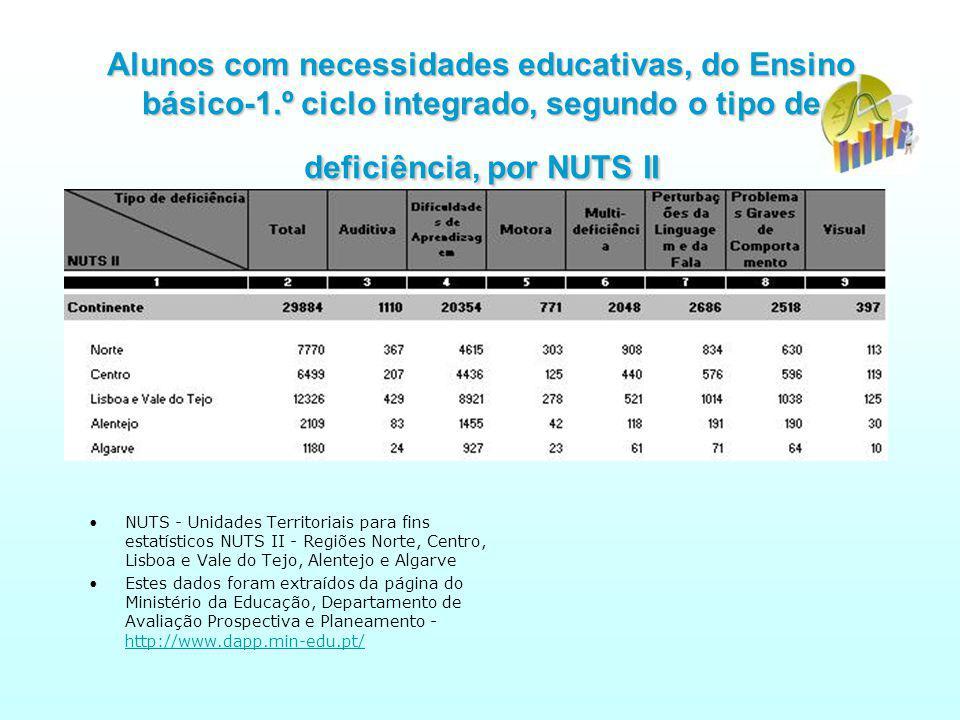 Alunos com necessidades educativas, do Ensino básico-1.º ciclo integrado, segundo o tipo de deficiência, por NUTS II NUTS - Unidades Territoriais para fins estatísticos NUTS II - Regiões Norte, Centro, Lisboa e Vale do Tejo, Alentejo e Algarve Estes dados foram extraídos da página do Ministério da Educação, Departamento de Avaliação Prospectiva e Planeamento - http://www.dapp.min-edu.pt/ http://www.dapp.min-edu.pt/