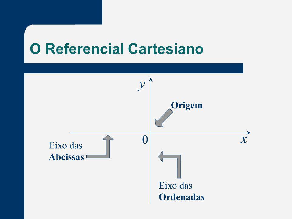 O Referencial Cartesiano Eixo das Abcissas Eixo das Ordenadas Origem x y 0
