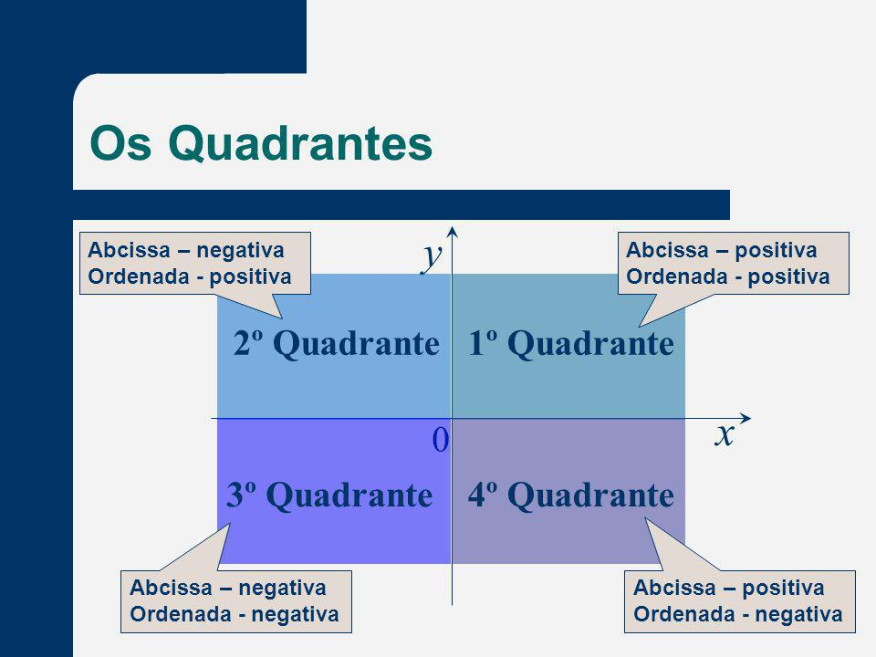 Os Quadrantes x y 0 1º Quadrante2º Quadrante 3º Quadrante4º Quadrante Abcissa – positiva Ordenada - positiva Abcissa – positiva Ordenada - negativa Ab