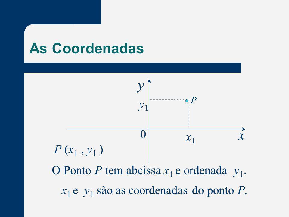 As Coordenadas x y 0 x1x1 y 1 P P (x 1, y 1 ) O Ponto P tem abcissa x 1 e ordenada y 1. x 1 e y 1 são as coordenadas do ponto P.