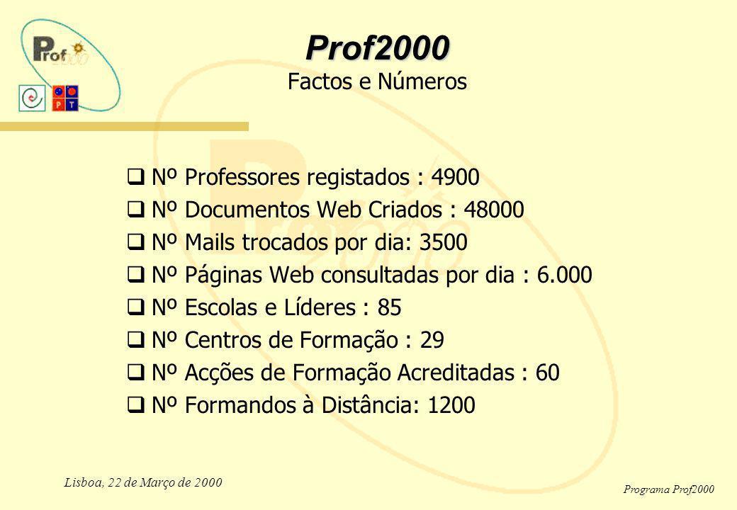 Lisboa, 22 de Março de 2000 Programa Prof2000 Prof2000 Prof2000 Factos e Números Nº Professores registados : 4900 Nº Documentos Web Criados : 48000 Nº