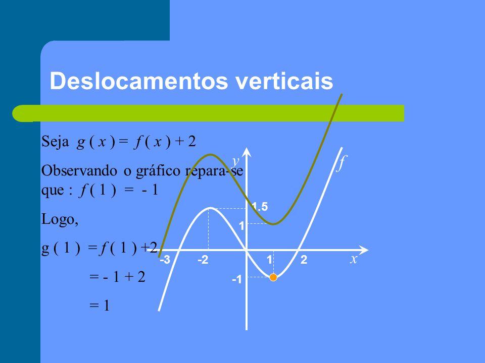 Deslocamentos verticais x y 1 2-2-3 1.5 f Seja g ( x ) = f ( x ) + 2 Observando o gráfico repara-se que : f ( 1 ) = - 1 Logo, g ( 1 ) = f ( 1 ) +2 = - 1 + 2 = 1 1