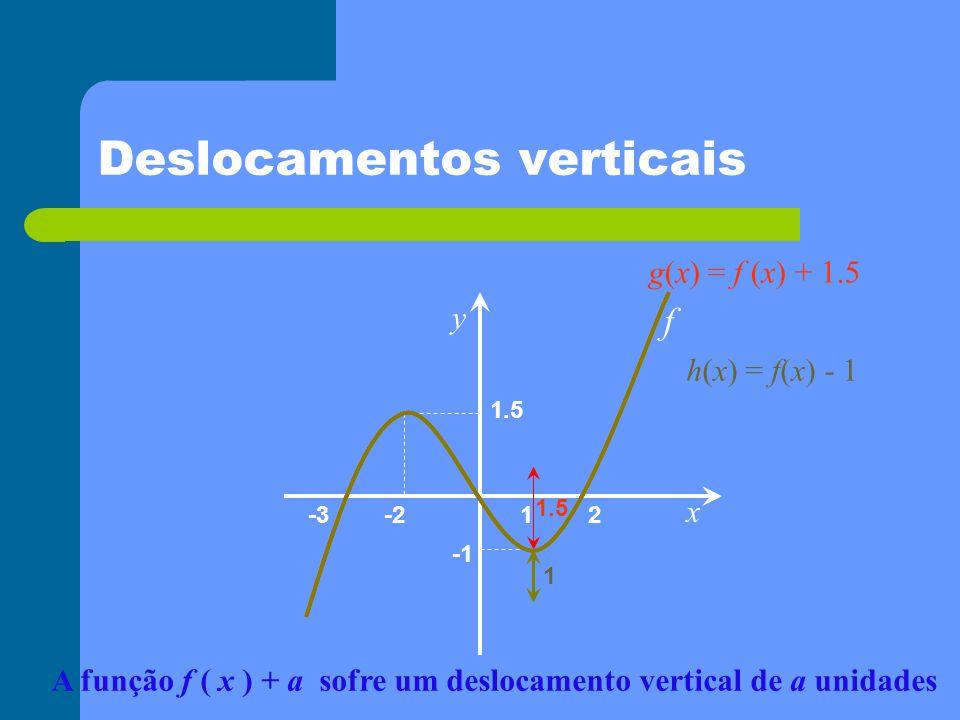 Deslocamentos horizontais x y 1 2-2-3 1.5 f 1 g ( x ) = f ( x – 1 ) h ( x ) = f ( x + 2 ) 2 A função f ( x- a ) sofre um deslocamento horizontal de a unidades Seja g ( x ) = f ( x - 1) Repara-se que f ( 2 )=0, ou seja, f (3-1) =0.
