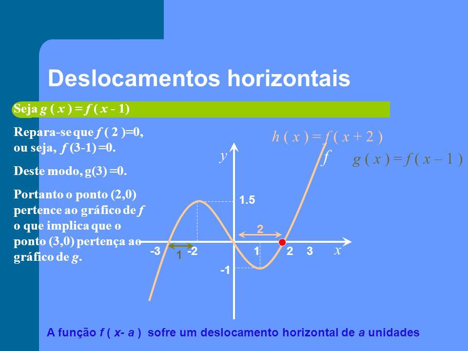 Esticar na horizontal x y 1 2-2-3 1.5 f Seja g ( x ) = 2 f ( x ) Observando o gráfico repara-se que : f ( 1 ) = - 1 Logo, g ( 1 ) = 2f ( 1 ) = 2(- 1) = -2 Por outro lado f(2)=0, pelo que g(2)= 2.0 = 0