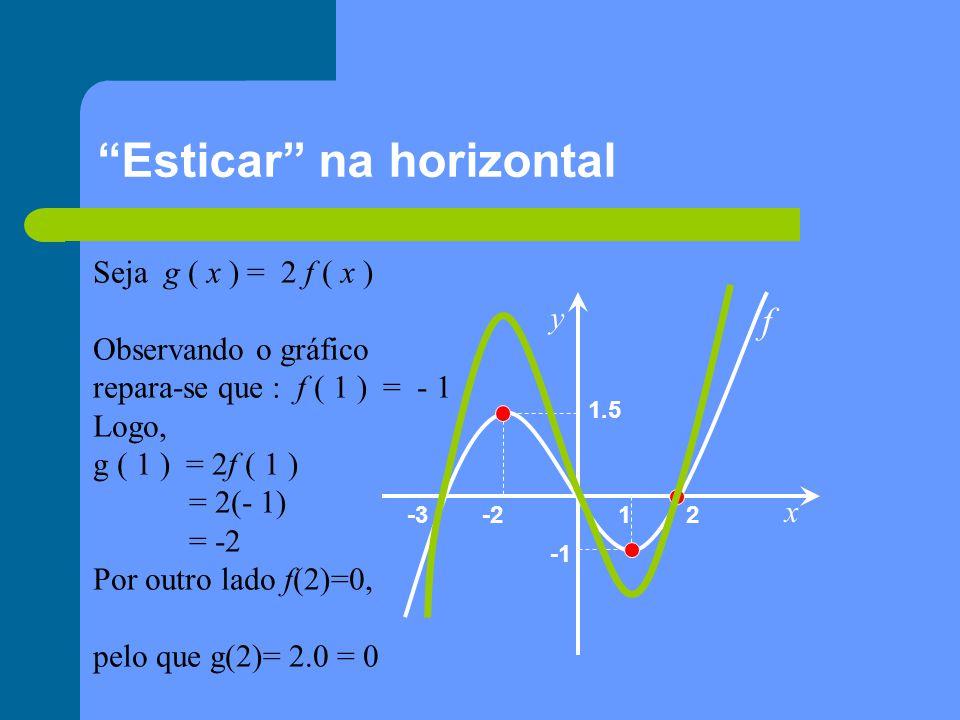 Simetria em relação ao eixo Ox x y 1 2-2-3 2 f g ( x ) = - f ( x ) Espelho