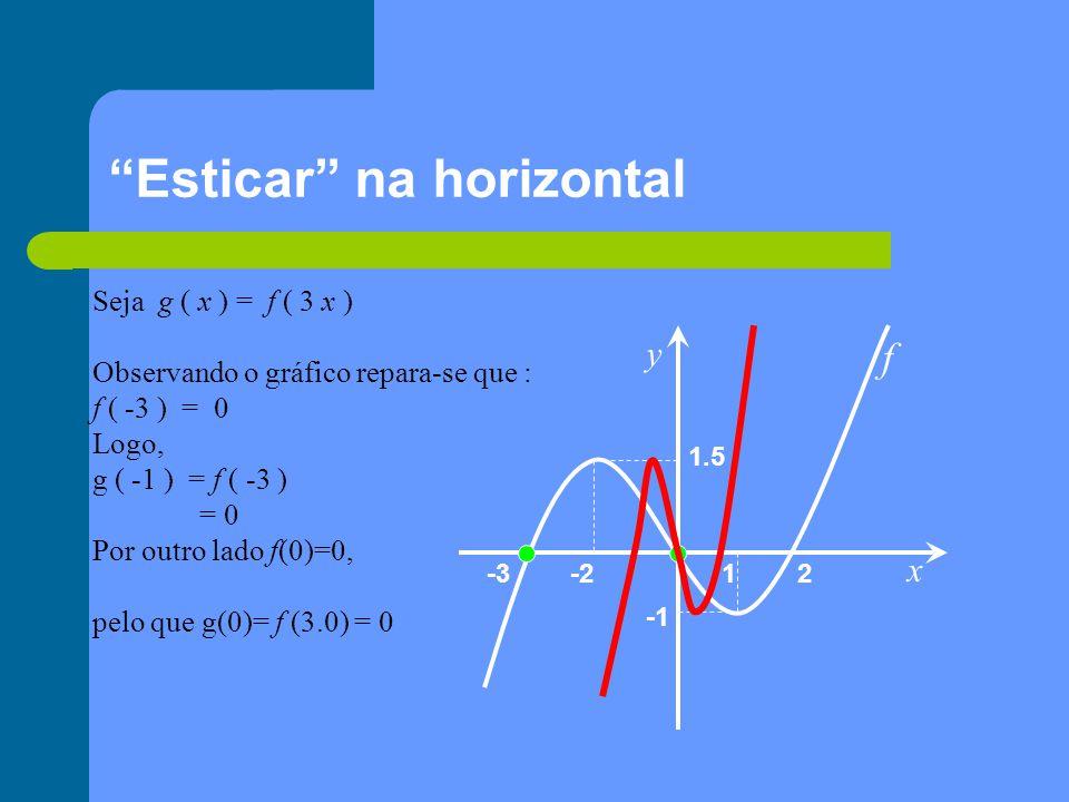 Esticar na horizontal x y 1 2-2-3 1.5 f Seja g ( x ) = f ( 3 x ) Observando o gráfico repara-se que : f ( -3 ) = 0 Logo, g ( -1 ) = f ( -3 ) = 0 Por outro lado f(0)=0, pelo que g(0)= f (3.0) = 0
