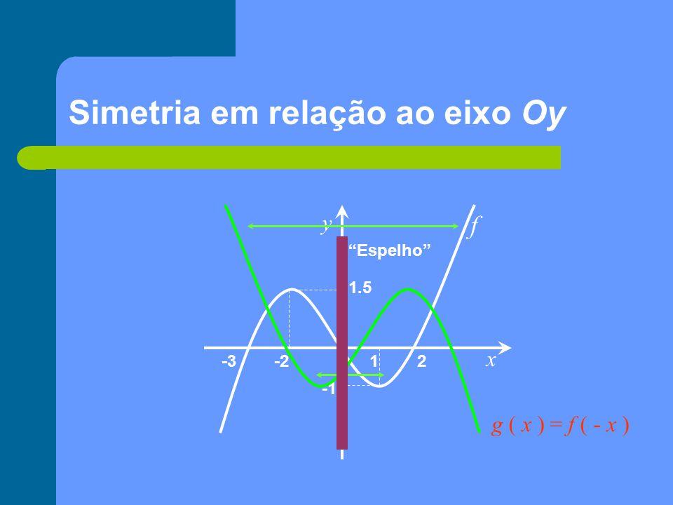 Módulo de uma função   f   x y 1 2-2-3 1.5 f   f  